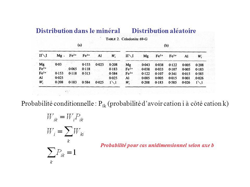 Distribution dans le minéralDistribution aléatoire Probabilité conditionnelle : P ik (probabilité davoir cation i à côté cation k) Probabilité pour ca