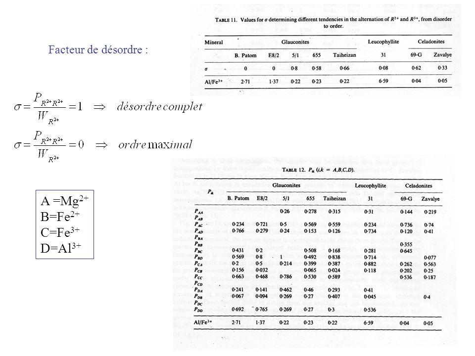 Facteur de désordre : A =Mg 2+ B=Fe 2+ C=Fe 3+ D=Al 3+