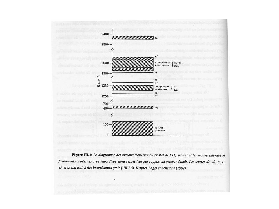 Spectroscopies vibrationnelles : Analyse non destructive bien adaptée aux petites inclusions (20 µm) Identification/ Analyse semi-quantitative / Diagramme de phase µ- IR : limitation de la gamme spectrale µ-Raman : pb fluorescence 1) Identification : Molécules simples en phase fluide et solide : H 2 O, CO 2, CO, CH 4, N 2, O 2, H 2, C 2 H 6, … Sels : halite, … Modes de vibration peu nombreux et univoques Inclusions hydrocarbures liquides dans Quartz :