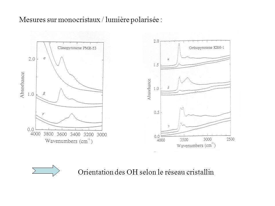 Mesures sur monocristaux / lumière polarisée : Orientation des OH selon le réseau cristallin