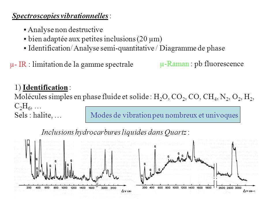 Spectroscopies vibrationnelles : Analyse non destructive bien adaptée aux petites inclusions (20 µm) Identification/ Analyse semi-quantitative / Diagr
