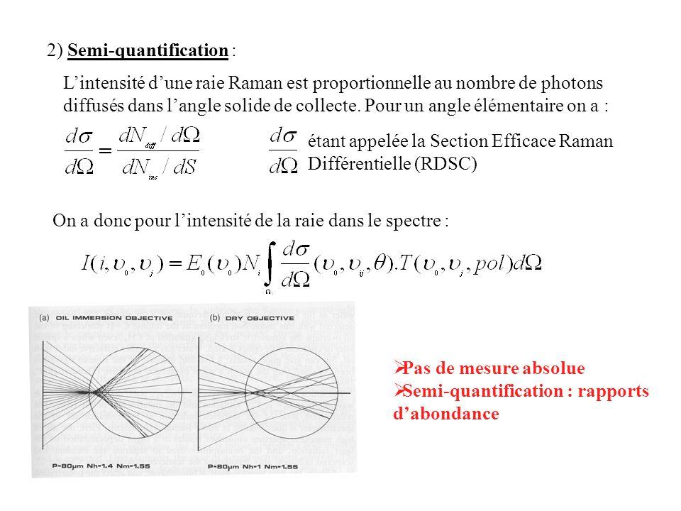 2) Semi-quantification : Lintensité dune raie Raman est proportionnelle au nombre de photons diffusés dans langle solide de collecte. Pour un angle él