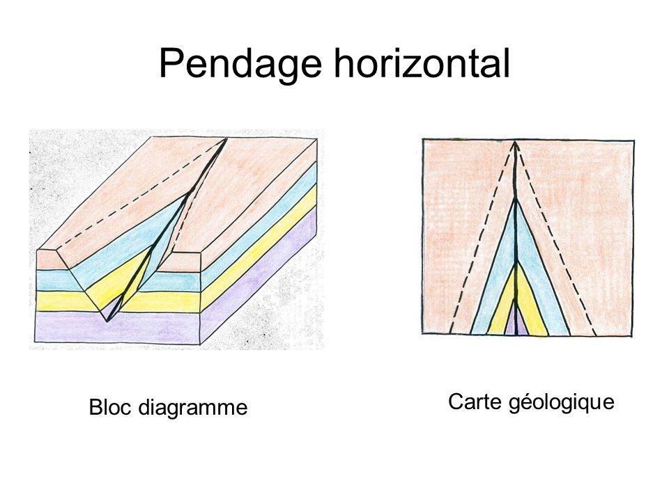 Pendage horizontal Bloc diagramme Carte géologique