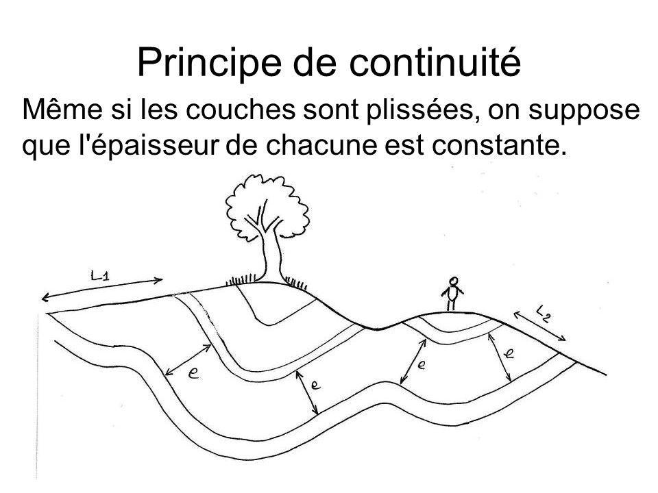 Principe de continuité Même si les couches sont plissées, on suppose que l'épaisseur de chacune est constante.
