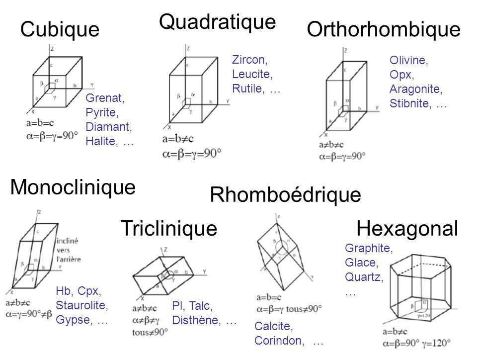 Cubique Quadratique Orthorhombique Monoclinique Triclinique Rhomboédrique Hexagonal Grenat, Pyrite, Diamant, Halite, … Zircon, Leucite, Rutile, … Oliv