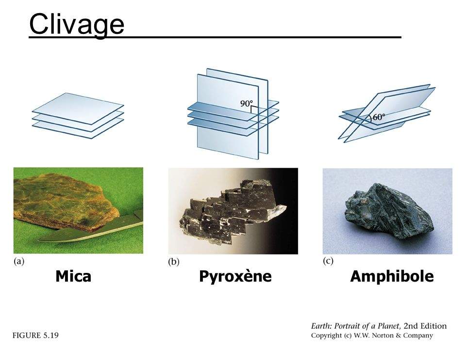 Clivage MicaPyroxèneAmphibole