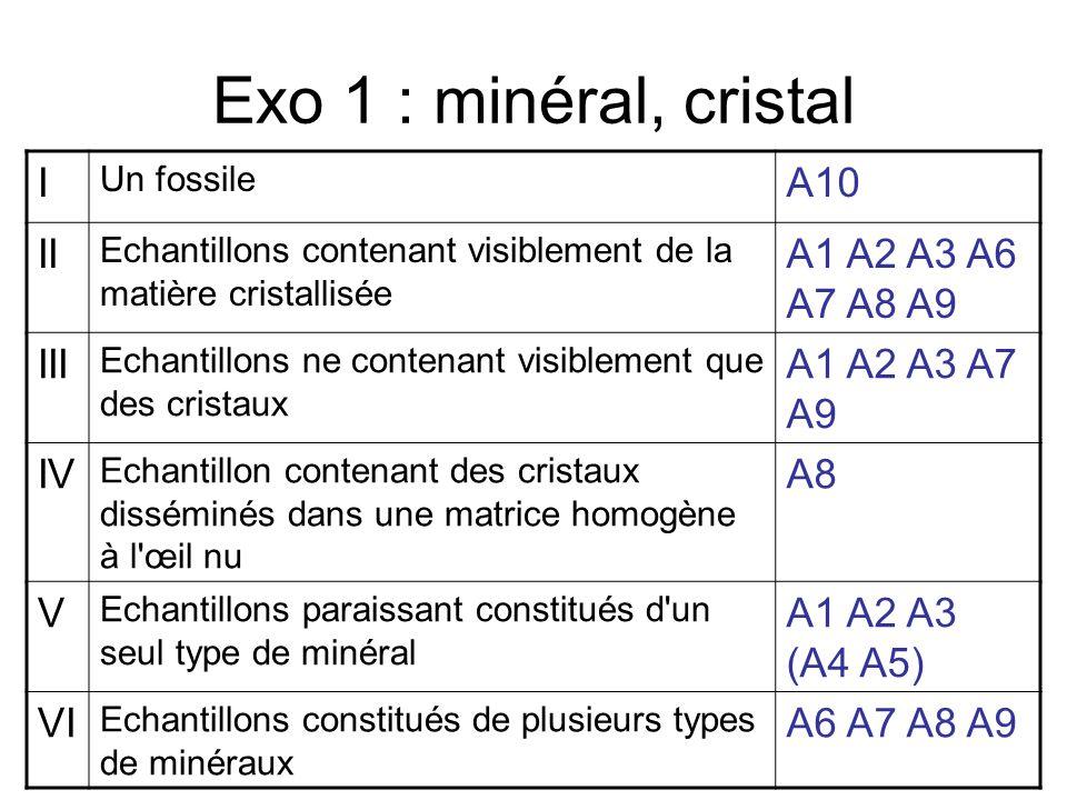 Exo 1 : minéral, cristal I Un fossile A10 II Echantillons contenant visiblement de la matière cristallisée A1 A2 A3 A6 A7 A8 A9 III Echantillons ne contenant visiblement que des cristaux A1 A2 A3 A7 A9 IV Echantillon contenant des cristaux disséminés dans une matrice homogène à l œil nu A8 V Echantillons paraissant constitués d un seul type de minéral A1 A2 A3 (A4 A5) VI Echantillons constitués de plusieurs types de minéraux A6 A7 A8 A9