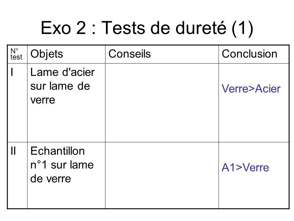 Exo 2 : Tests de dureté (1) N° test ObjetsConseilsConclusion ILame d acier sur lame de verre Verre>Acier IIEchantillon n°1 sur lame de verre A1>Verre
