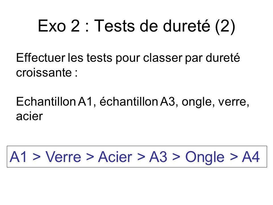 Exo 2 : Tests de dureté (2) Effectuer les tests pour classer par dureté croissante : Echantillon A1, échantillon A3, ongle, verre, acier A1 > Verre > Acier > A3 > Ongle > A4