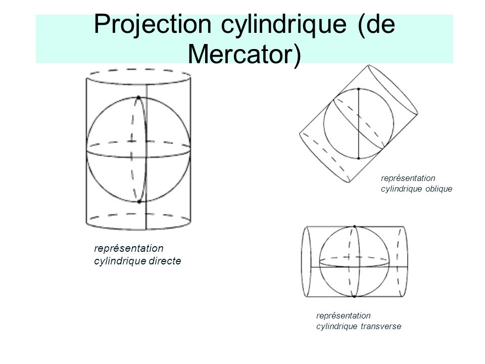 Projection cylindrique (de Mercator) représentation cylindrique directe représentation cylindrique oblique représentation cylindrique transverse