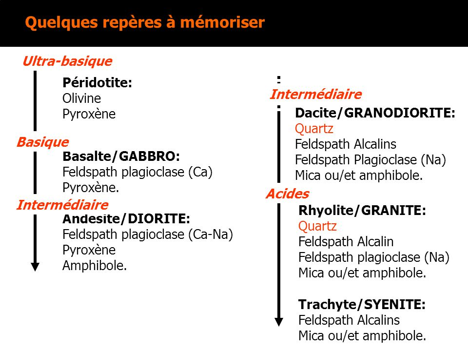 Quelques repères à mémoriser Basalte/GABBRO: Feldspath plagioclase (Ca) Pyroxène. Péridotite: Olivine Pyroxène Rhyolite/GRANITE: Quartz Feldspath Alca
