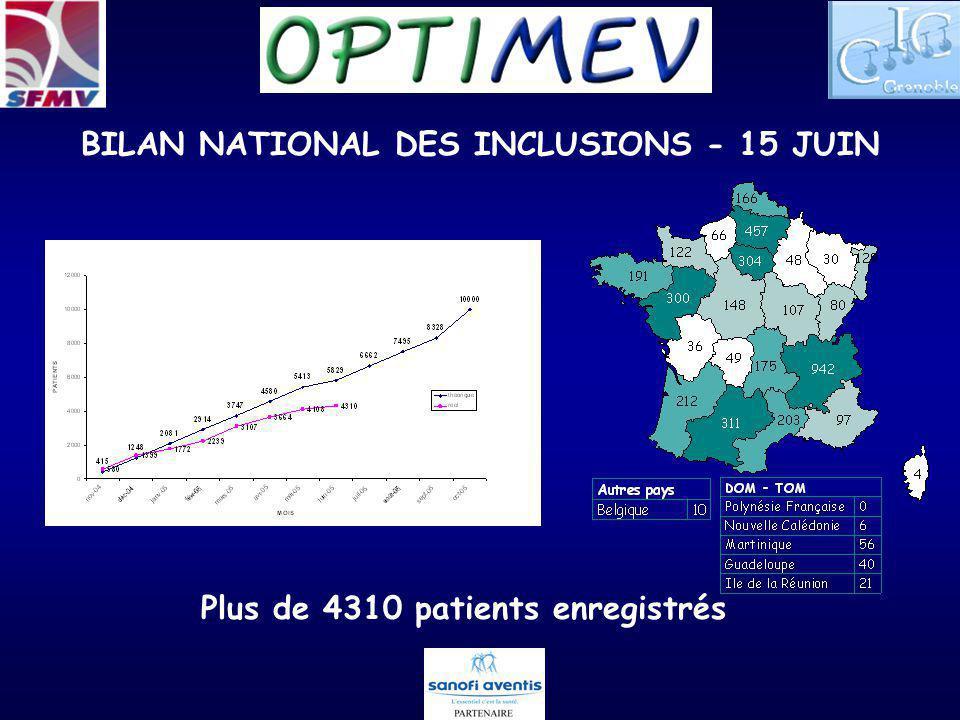 LANGUEDOC ROUSSILLON BILAN INCLUSIONS AU 15 JUIN Secteur Hospitalier 99 patients enregistrés (2 centres / 4 investigateurs) Aude Carcassonne GardHérault Montpellier Lozère Pyrénées Orientales 31 (1 centre)-68 (1 centre)-- Secteur Libéral 104 patients enregistrés (13 centres) AudeGardHéraultLozère Pyrénées Orientales 37 (2 centres)7 (2 centres)57 (7 centres)-3 (2 centres)