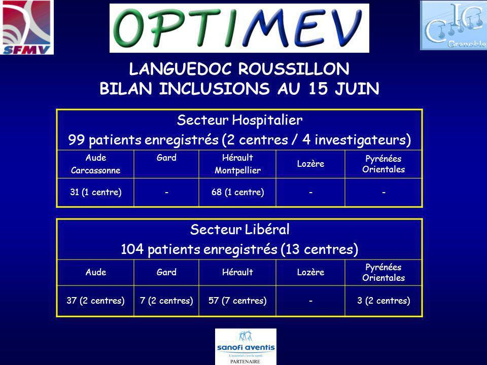 LANGUEDOC ROUSSILLON BILAN INCLUSIONS AU 15 JUIN Secteur Hospitalier 99 patients enregistrés (2 centres / 4 investigateurs) Aude Carcassonne GardHérau