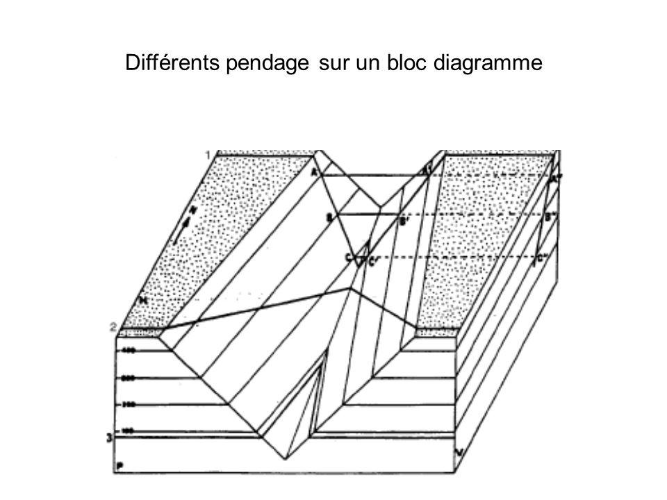Différents pendage sur un bloc diagramme