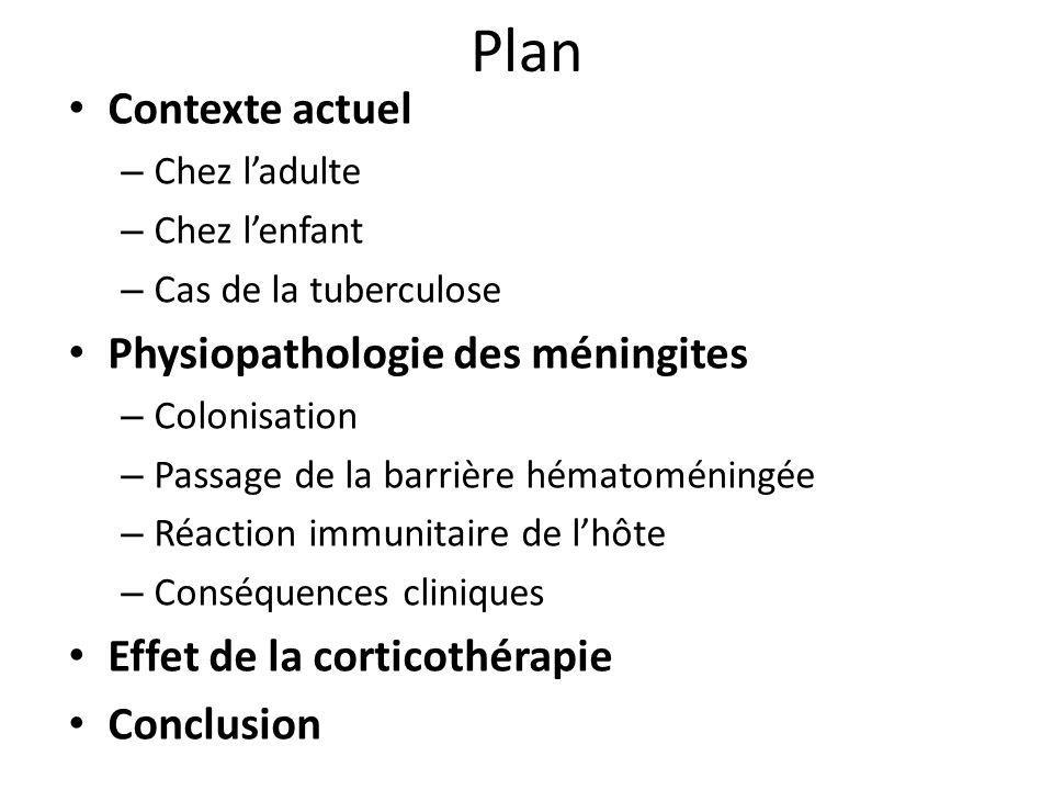 Plan Contexte actuel – Chez ladulte – Chez lenfant – Cas de la tuberculose Physiopathologie des méningites – Colonisation – Passage de la barrière hém
