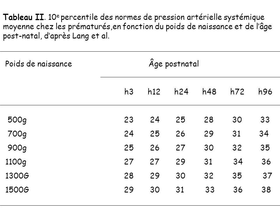 Tableau II. 10 e percentile des normes de pression artérielle systémique moyenne chez les prématurés,en fonction du poids de naissance et de lâge post