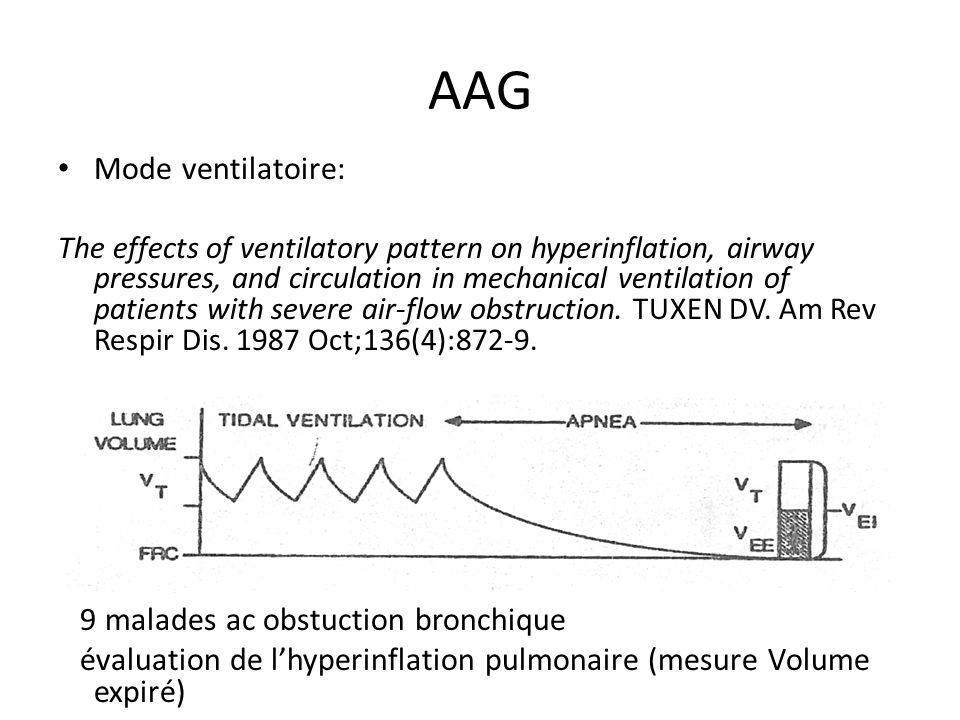 AAG Mode ventilatoire: The effects of ventilatory pattern on hyperinflation, airway pressures, and circulation in mechanical ventilation of patients w