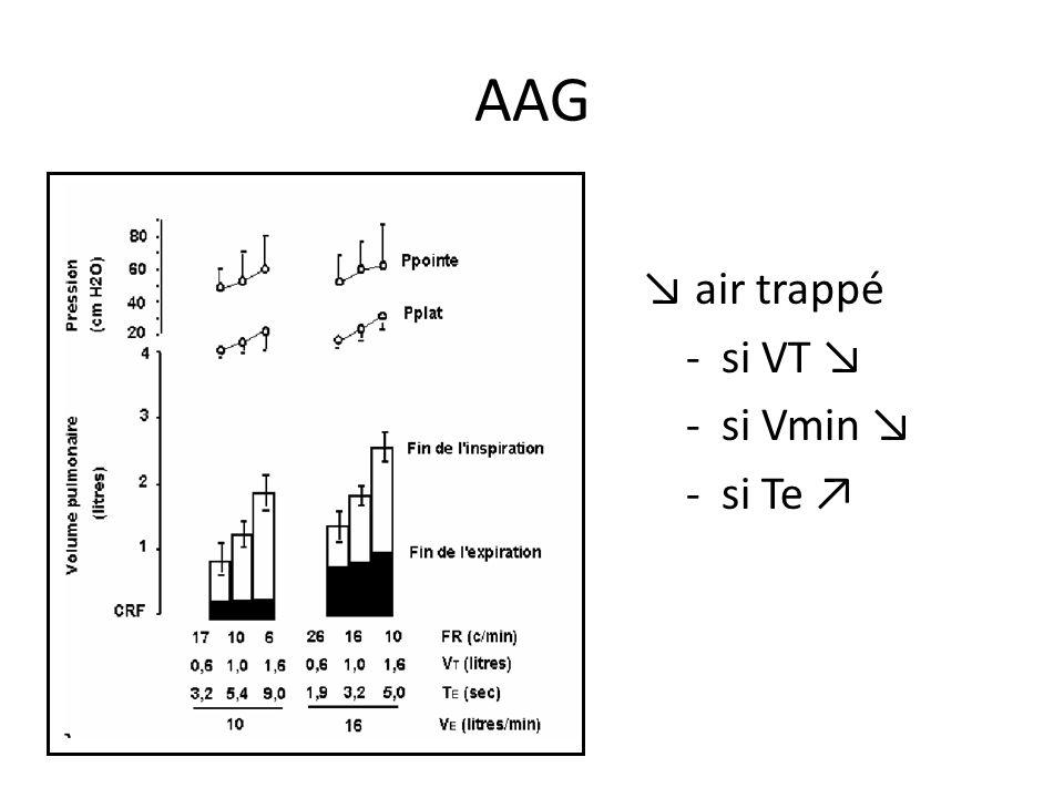 AAG air trappé - si VT - si Vmin - si Te