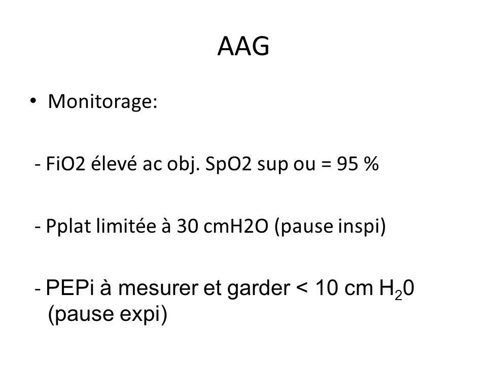 AAG Monitorage: - FiO2 élevé ac obj. SpO2 sup ou = 95 % - Pplat limitée à 30 cmH2O (pause inspi) - PEPi à mesurer et garder < 10 cm H 2 0 (pause expi)