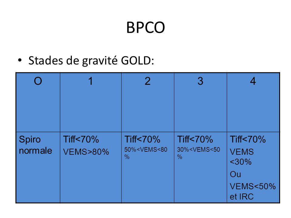BPCO Stades de gravité GOLD: O1234 Spiro normale Tiff<70% VEMS>80% Tiff<70% 50%<VEMS<80 % Tiff<70% 30%<VEMS<50 % Tiff<70% VEMS <30% Ou VEMS<50% et IRC