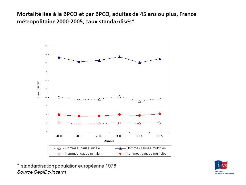Mortalité liée à la BPCO et par BPCO, adultes de 45 ans ou plus, France métropolitaine 2000-2005, taux standardisés* * standardisation population euro