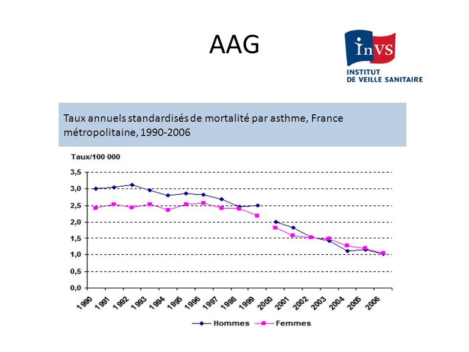 AAG Monitorage: - FiO2 élevé ac obj.