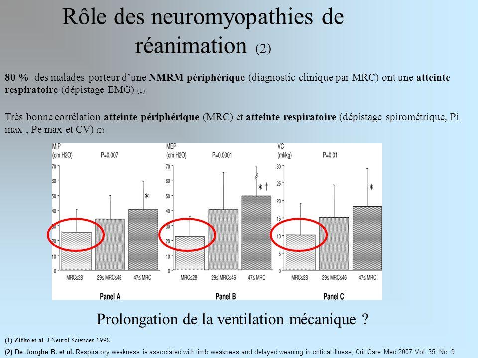 Rôle des neuromyopathies de réanimation (2) 80 % des malades porteur dune NMRM périphérique (diagnostic clinique par MRC) ont une atteinte respiratoire (dépistage EMG) (1) (1) Zifko et al.