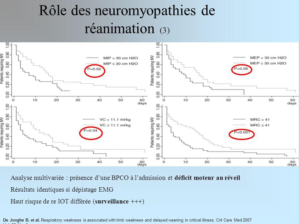 Rôle des neuromyopathies de réanimation (3) Analyse multivariée : présence dune BPCO à ladmission et déficit moteur au réveil Résultats identiques si