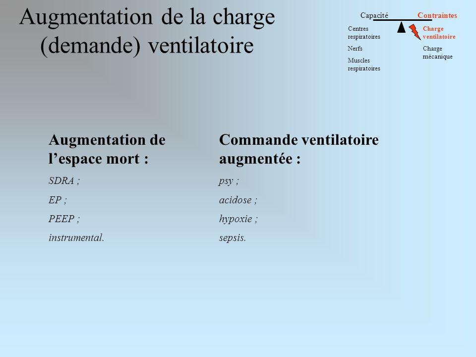 Augmentation de la charge (demande) ventilatoire Capacité Contraintes Centres respiratoires Nerfs Muscles respiratoires Charge ventilatoire Charge méc