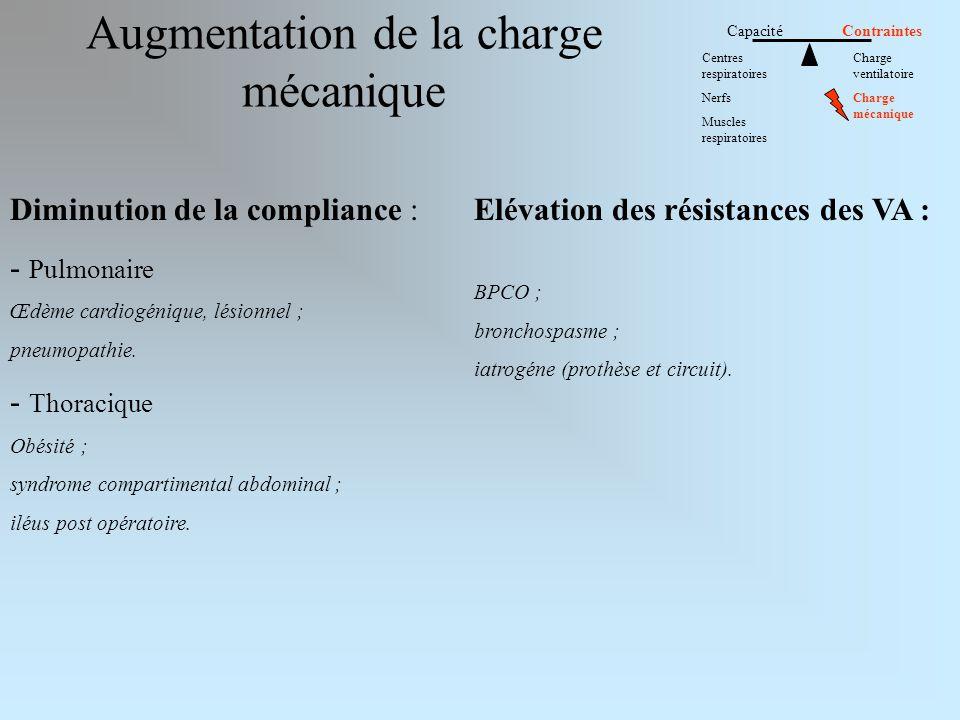 Augmentation de la charge mécanique Capacité Contraintes Centres respiratoires Nerfs Muscles respiratoires Charge ventilatoire Charge mécanique Diminu