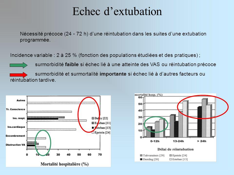 Echec dextubation Nécessité précoce (24 - 72 h) dune réintubation dans les suites dune extubation programmée. Incidence variable : 2 à 25 % (fonction