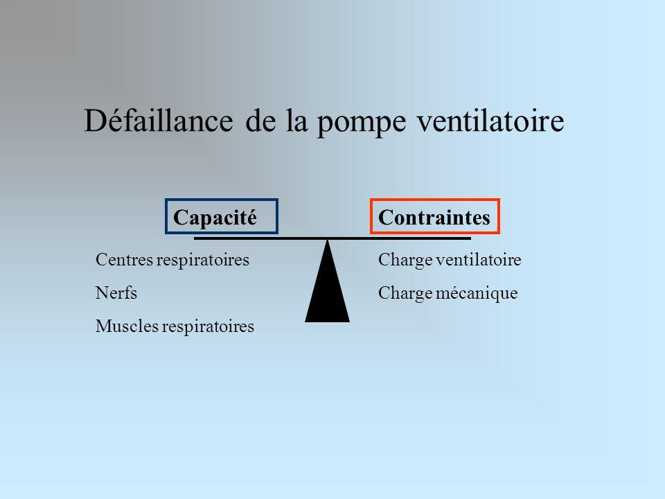 Défaillance de la pompe ventilatoire CapacitéContraintes Centres respiratoires Nerfs Muscles respiratoires Charge ventilatoire Charge mécanique
