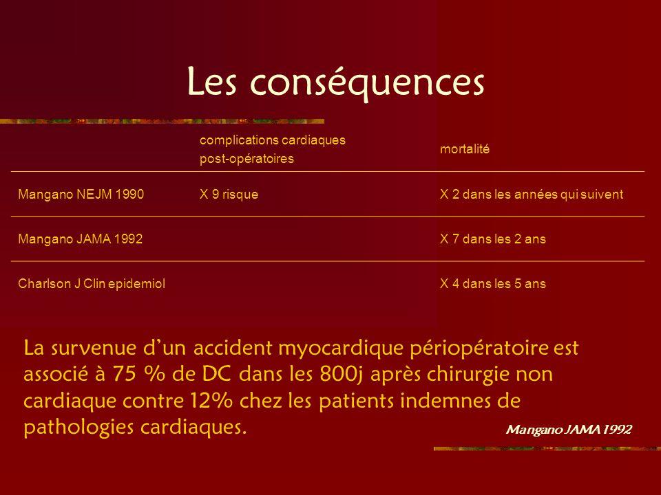 Les conséquences complications cardiaques post-opératoires mortalité Mangano NEJM 1990X 9 risqueX 2 dans les années qui suivent Mangano JAMA 1992X 7 d