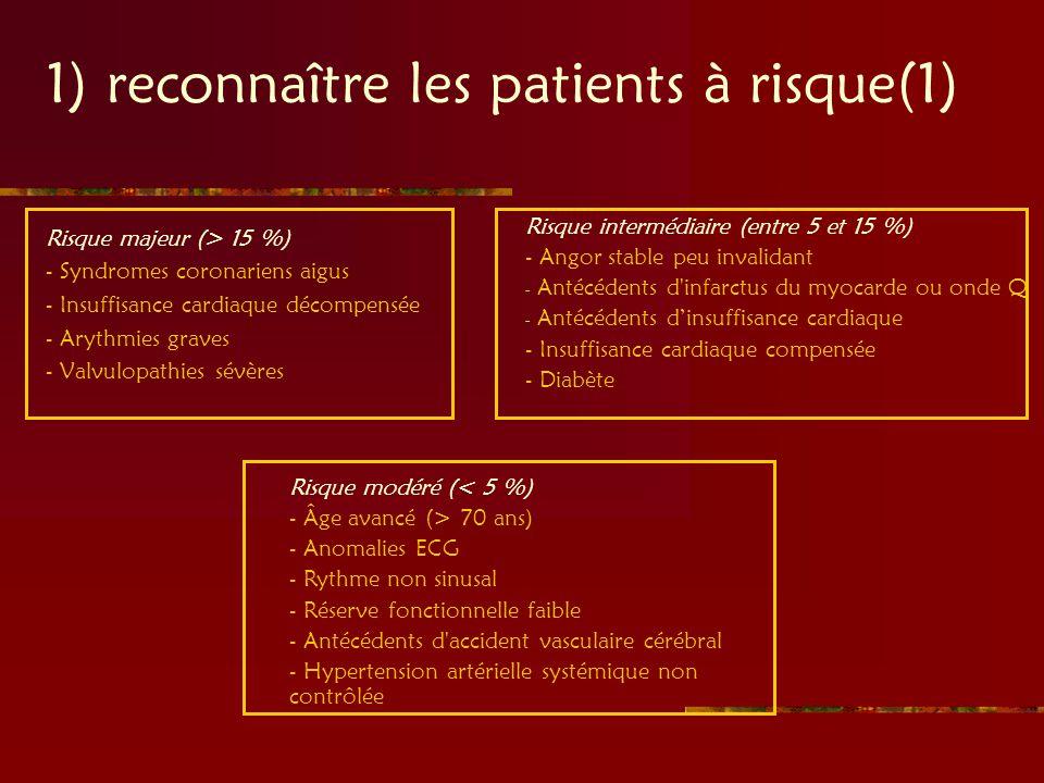 1) reconnaître les patients à risque(1) Risque majeur (> 15 %) - Syndromes coronariens aigus - Insuffisance cardiaque décompensée - Arythmies graves -