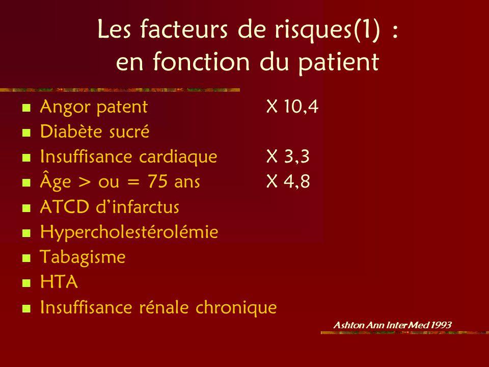 Les facteurs de risques(1) : en fonction du patient Angor patentX 10,4 Diabète sucré Insuffisance cardiaqueX 3,3 Âge > ou = 75 ansX 4,8 ATCD dinfarctu