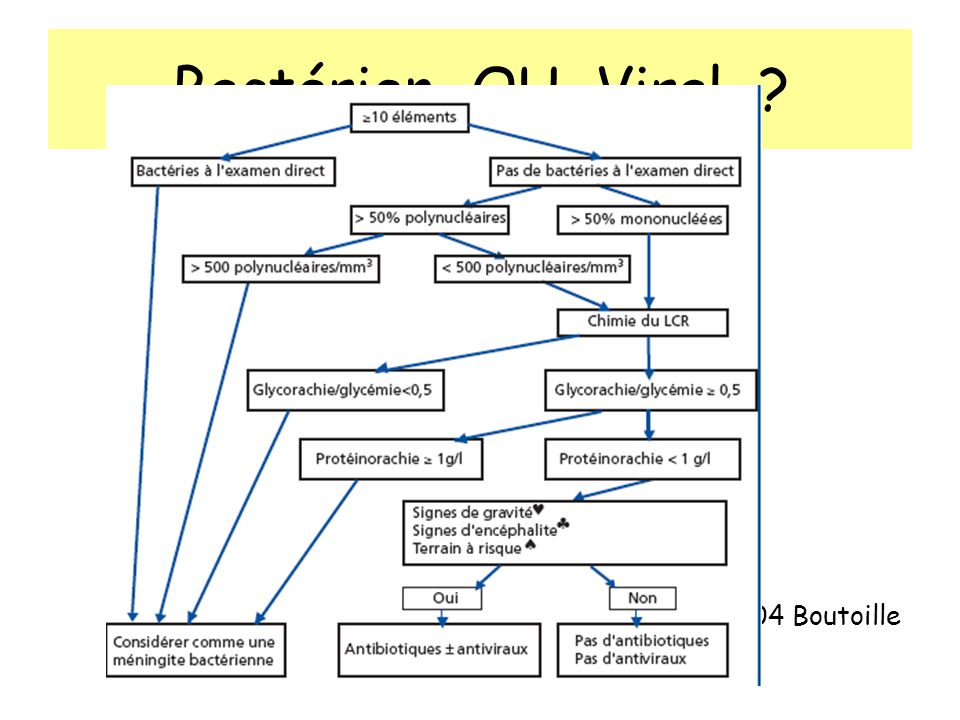 Bactérien OU Viral ? » La Presse Médicale 04 Boutoille