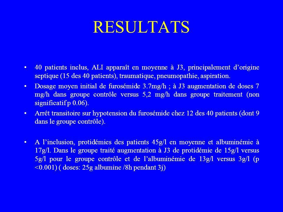 RESULTATS 40 patients inclus, ALI apparaît en moyenne à J3, principalement dorigine septique (15 des 40 patients), traumatique, pneumopathie, aspirati
