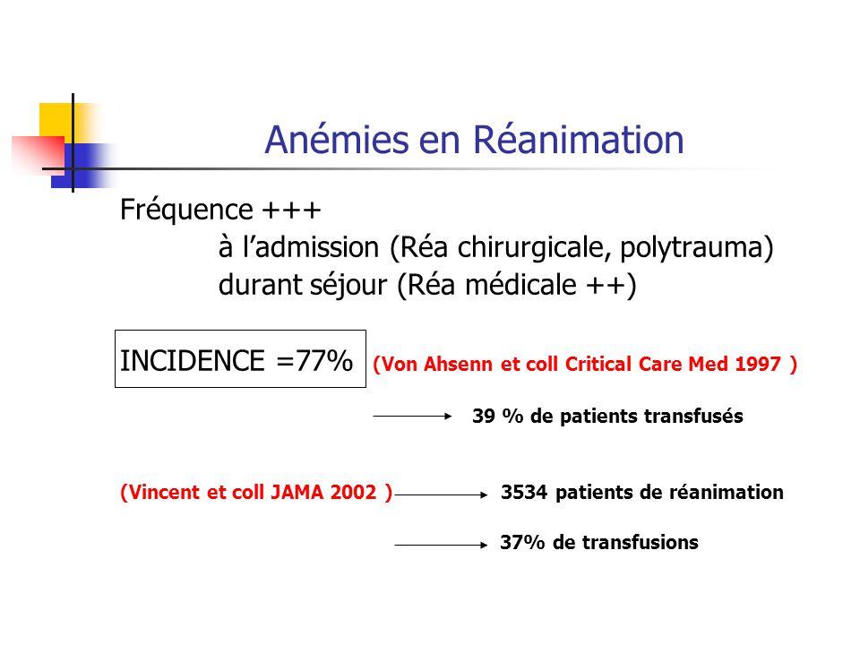 Anémies en Réanimation Fréquence +++ à ladmission (Réa chirurgicale, polytrauma) durant séjour (Réa médicale ++) INCIDENCE =77% (Von Ahsenn et coll Cr