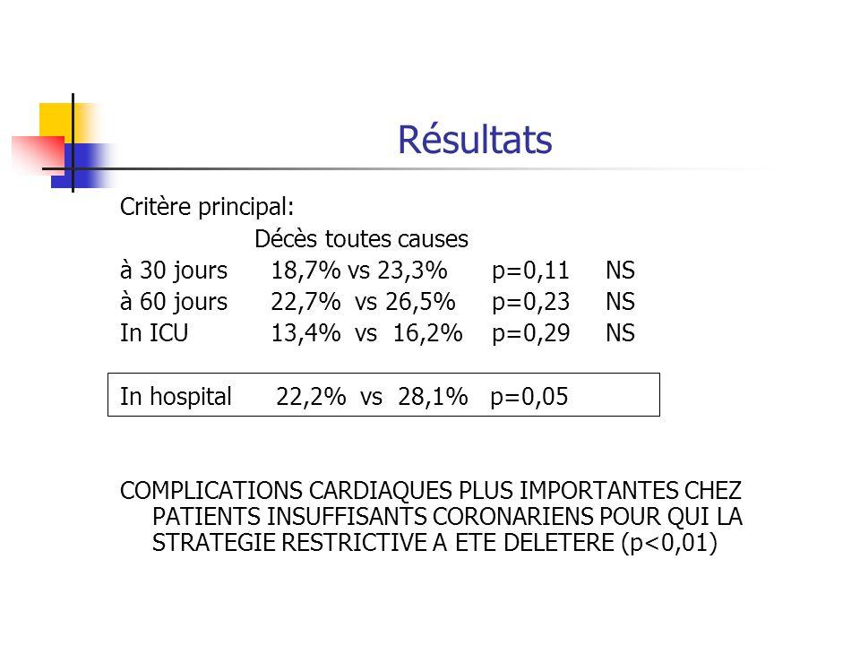 Résultats Critère principal: Décès toutes causes à 30 jours 18,7% vs 23,3% p=0,11 NS à 60 jours 22,7% vs 26,5% p=0,23 NS In ICU 13,4% vs 16,2% p=0,29