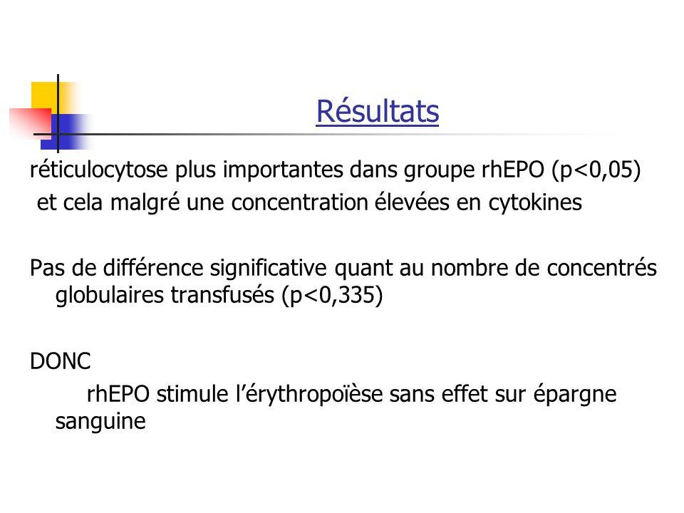 Résultats réticulocytose plus importantes dans groupe rhEPO (p<0,05) et cela malgré une concentration élevées en cytokines Pas de différence significa