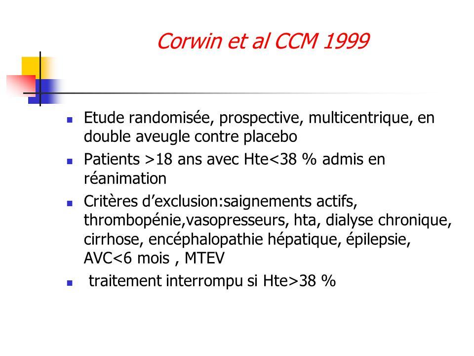 Corwin et al CCM 1999 Etude randomisée, prospective, multicentrique, en double aveugle contre placebo Patients >18 ans avec Hte<38 % admis en réanimat