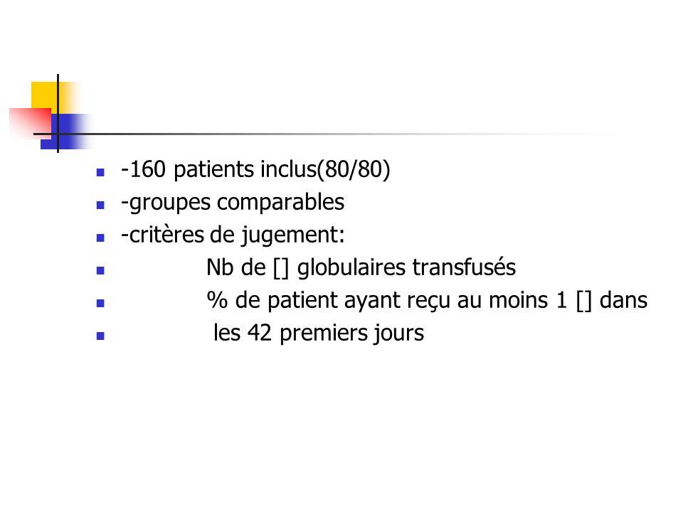 -160 patients inclus(80/80) -groupes comparables -critères de jugement: Nb de [] globulaires transfusés % de patient ayant reçu au moins 1 [] dans les