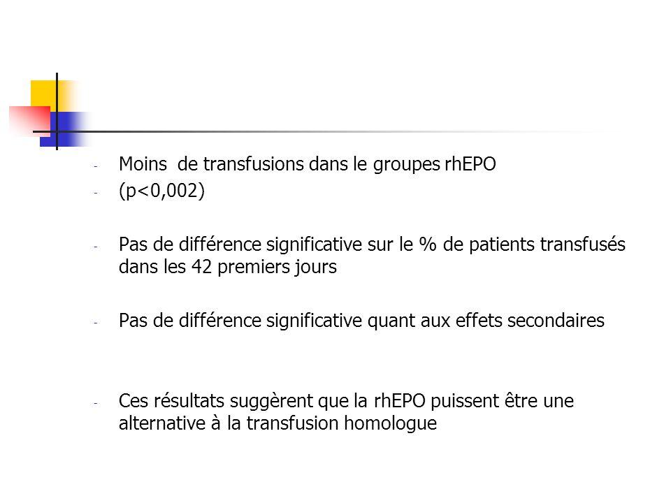 - Moins de transfusions dans le groupes rhEPO - (p<0,002) - Pas de différence significative sur le % de patients transfusés dans les 42 premiers jours