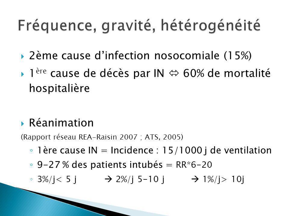 2ème cause dinfection nosocomiale (15%) 1 ère cause de décès par IN 60% de mortalité hospitalière Réanimation (Rapport réseau REA-Raisin 2007 ; ATS, 2005) 1ère cause IN = Incidence : 15/1000 j de ventilation 9-27 % des patients intubés = RR*6-20 3%/j 10j
