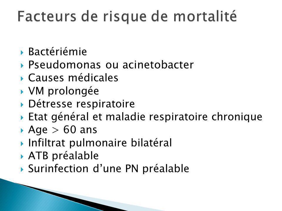Bactériémie Pseudomonas ou acinetobacter Causes médicales VM prolongée Détresse respiratoire Etat général et maladie respiratoire chronique Age > 60 ans Infiltrat pulmonaire bilatéral ATB préalable Surinfection dune PN préalable