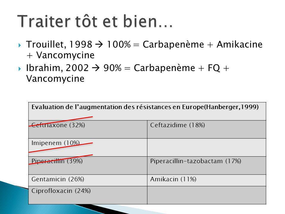 Trouillet, 1998 100% = Carbapenème + Amikacine + Vancomycine Ibrahim, 2002 90% = Carbapenème + FQ + Vancomycine Evaluation de laugmentation des résistances en Europe(Hanberger,1999) Ceftriaxone (32%)Ceftazidime (18%) Imipenem (10%) Piperacillin (39%)Piperacillin-tazobactam (17%) Gentamicin (26%)Amikacin (11%) Ciprofloxacin (24%)