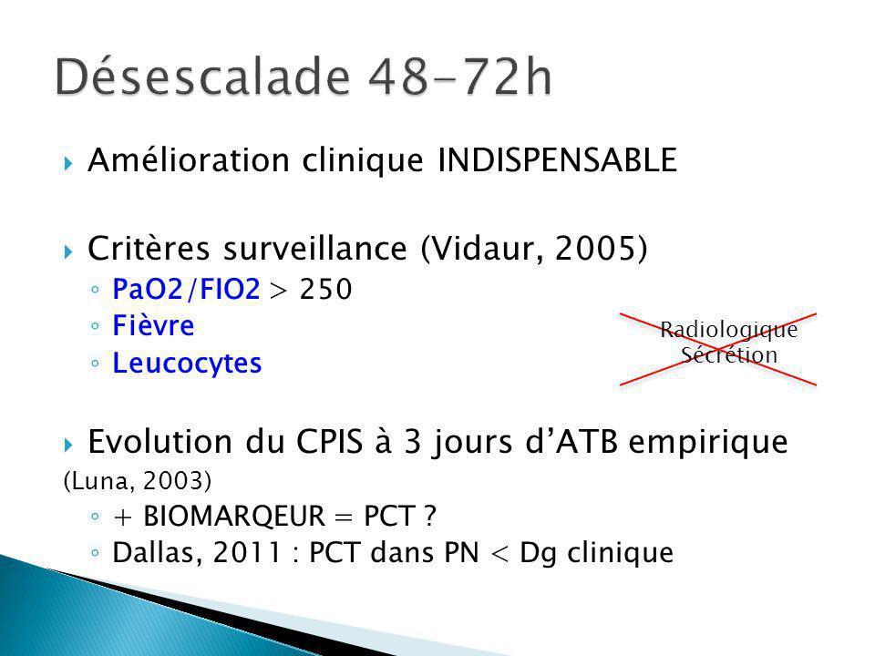 Amélioration clinique INDISPENSABLE Critères surveillance (Vidaur, 2005) PaO2/FIO2 > 250 Fièvre Leucocytes Evolution du CPIS à 3 jours dATB empirique (Luna, 2003) + BIOMARQEUR = PCT .