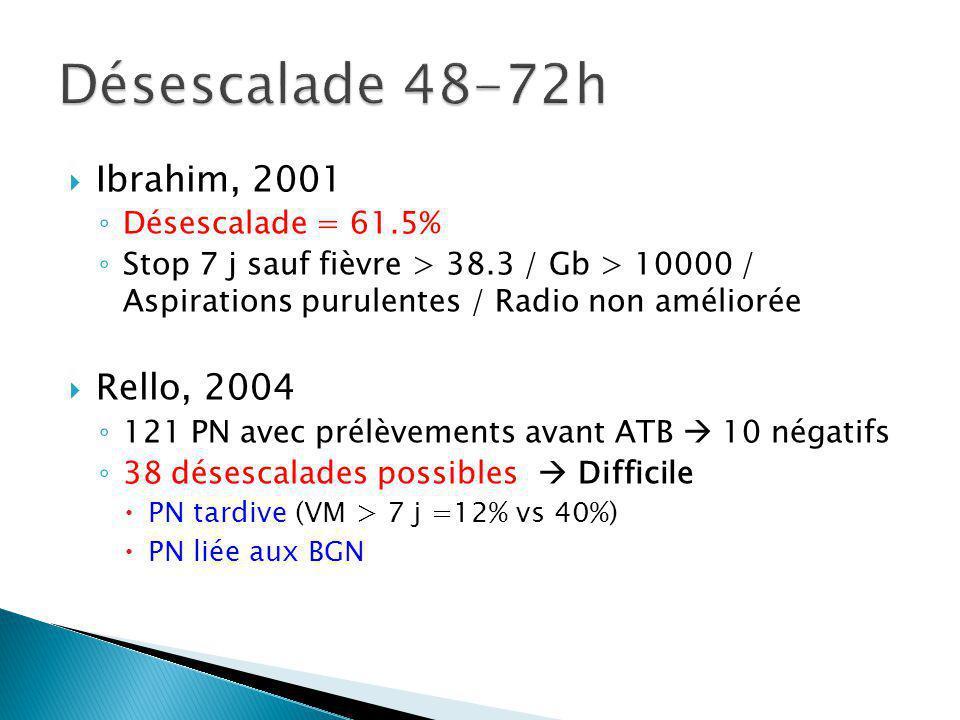 Ibrahim, 2001 Désescalade = 61.5% Stop 7 j sauf fièvre > 38.3 / Gb > 10000 / Aspirations purulentes / Radio non améliorée Rello, 2004 121 PN avec prélèvements avant ATB 10 négatifs 38 désescalades possibles Difficile PN tardive (VM > 7 j =12% vs 40%) PN liée aux BGN