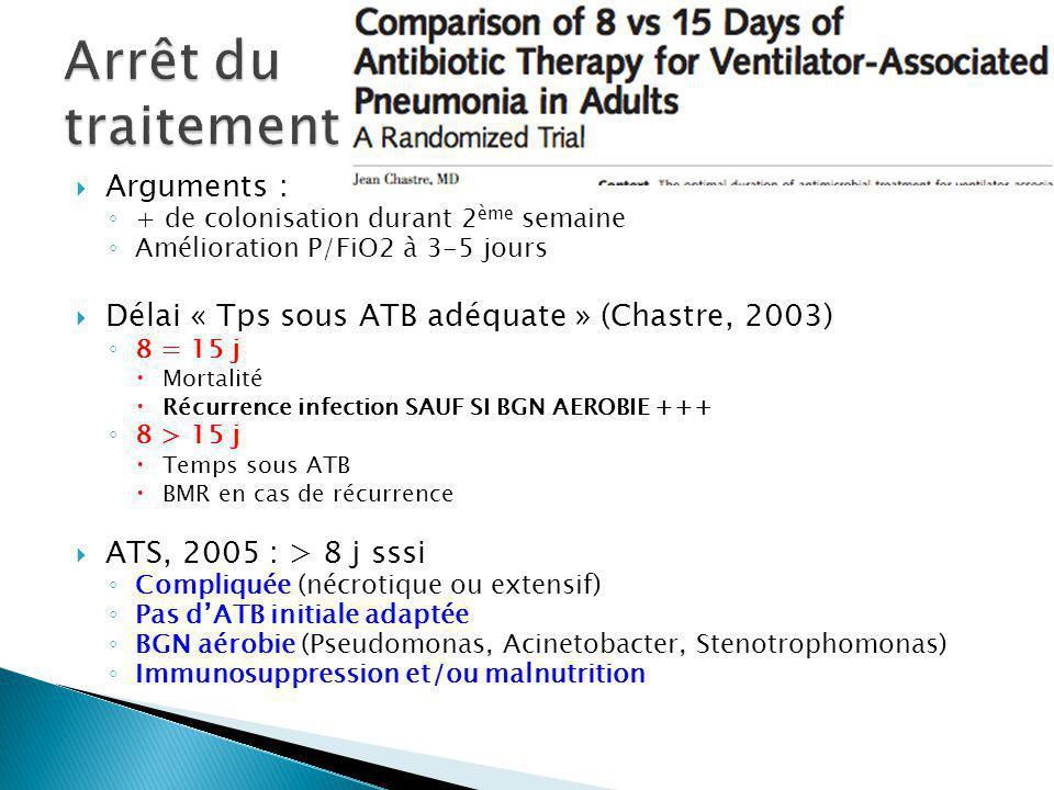 Arguments : + de colonisation durant 2 ème semaine Amélioration P/FiO2 à 3-5 jours Délai « Tps sous ATB adéquate » (Chastre, 2003) 8 = 15 j Mortalité Récurrence infection SAUF SI BGN AEROBIE +++ 8 > 15 j Temps sous ATB BMR en cas de récurrence ATS, 2005 : > 8 j sssi Compliquée (nécrotique ou extensif) Pas dATB initiale adaptée BGN aérobie (Pseudomonas, Acinetobacter, Stenotrophomonas) Immunosuppression et/ou malnutrition
