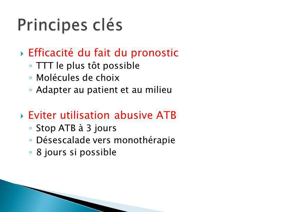 Efficacité du fait du pronostic TTT le plus tôt possible Molécules de choix Adapter au patient et au milieu Eviter utilisation abusive ATB Stop ATB à 3 jours Désescalade vers monothérapie 8 jours si possible